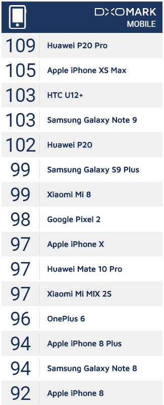 Phones with best cameras