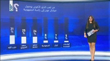 REPORT: This is how the Lebanese people view the presidential elections - study