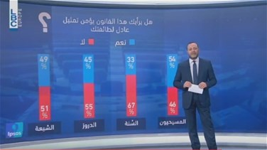 Lebanon News - REPORT: Lebanese citizens remain confused over new electoral law - Poll