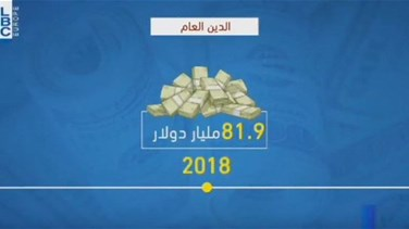Lebanon News - REPORT: Lebanon's public debt hits 81.9 billion US dollars