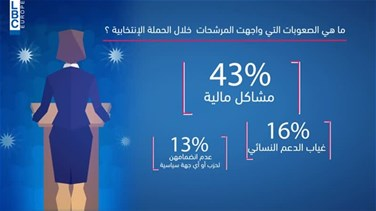 Lebanon News - Study reveals obstacles and challenges faced by parliamentary elections' female candidates