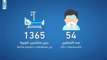 Only 54 Coronavirus cases in Lebanese hospitals