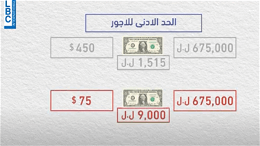 Popular Videos - Value of the Lebanese salary compared to other poor countries